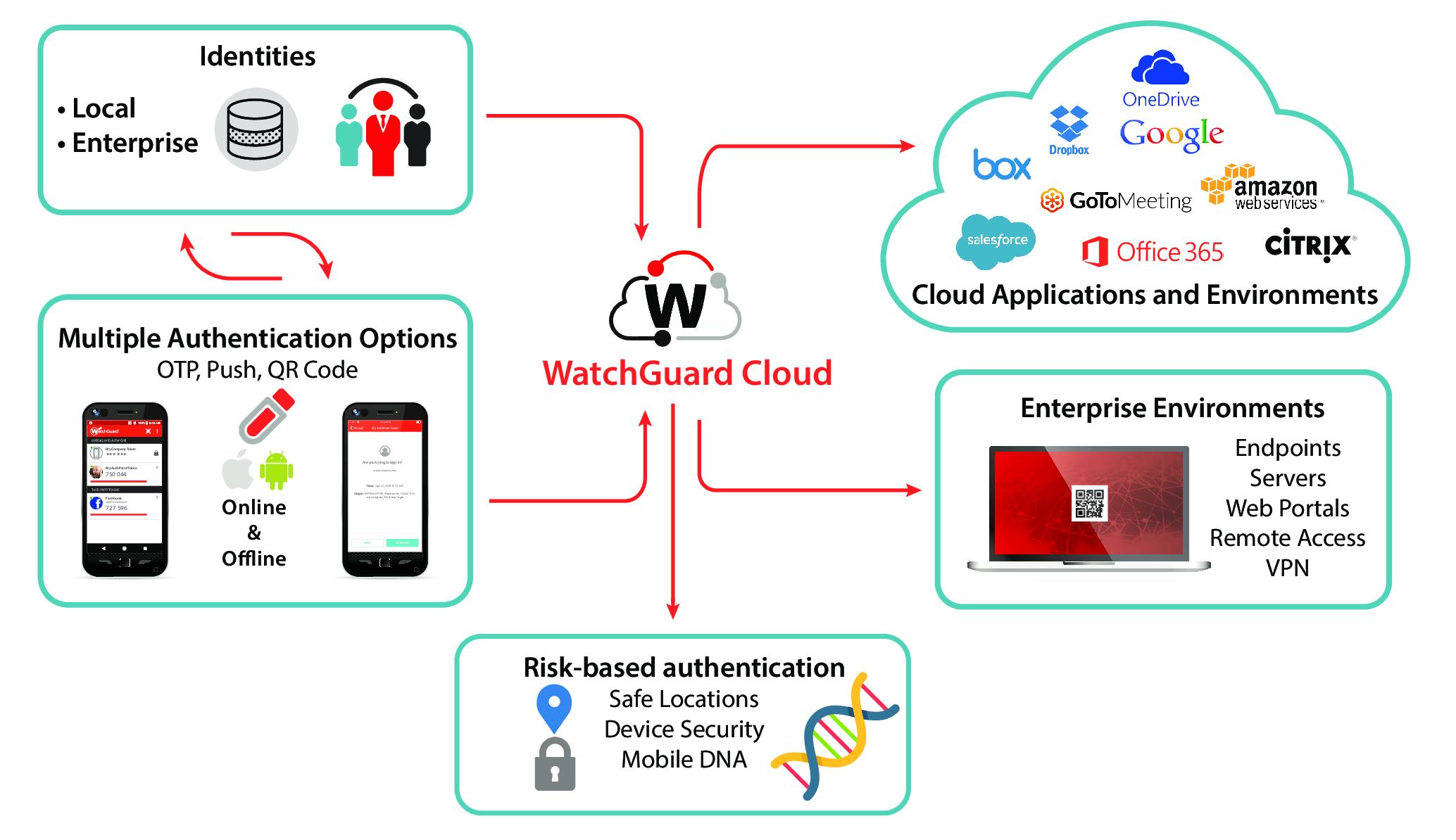 watchguard authpoint datasheet