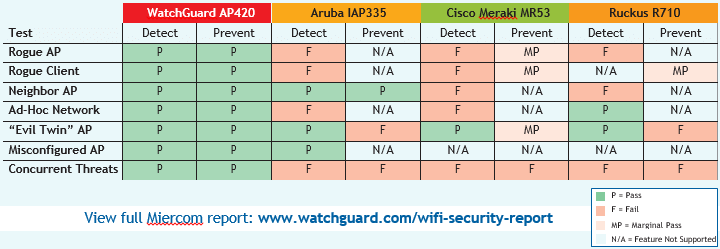 Watchguard'S Wi-Fi Security