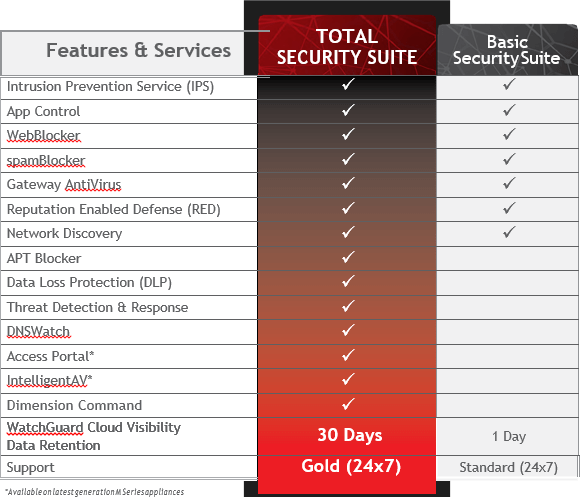 Watchguard Total Security Suite