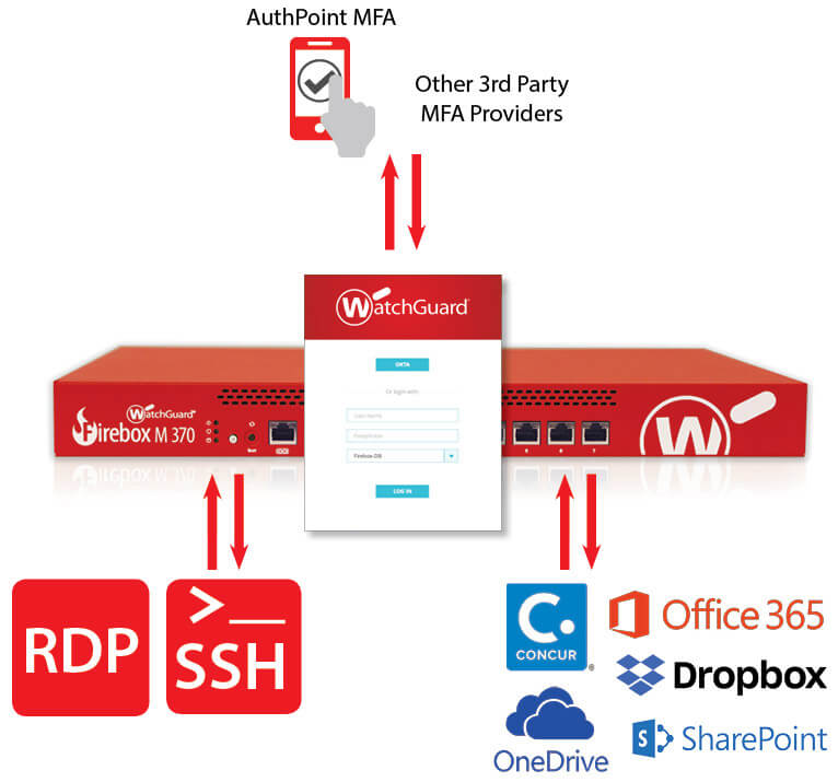WatchGuard Access Portal setup