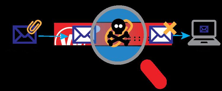 Gateway AntiVirus