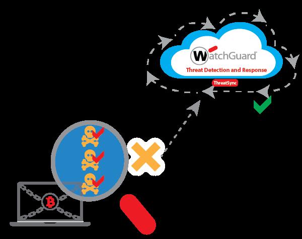 watchguard Host Ransomware Prevention