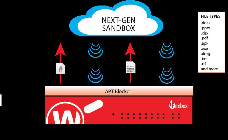 Watchguard APT Blocker Configuration