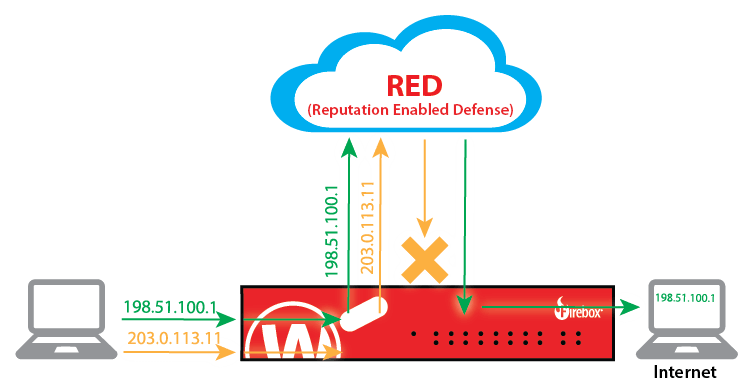 How WatchGuard Reputation Enabled Defense (RED) Works