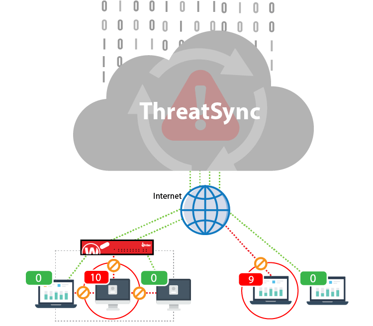 How Watchguard Threat Detection and Response Works