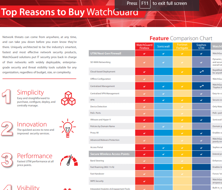 Top Reasons to Buy WatchGuard