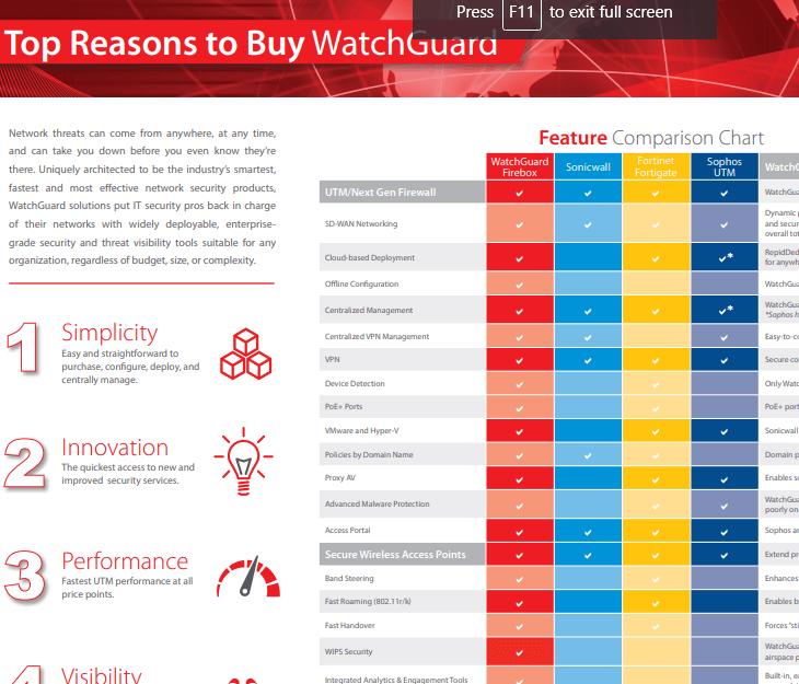 Top Reasons to Buy WatchGuard