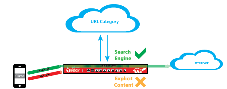 Watchguard WebBlocker URL Filtering